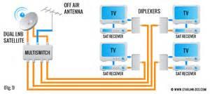 multiswitch for satellite tv directv swm8 eagle aspen multi switch
