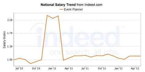 Wedding Planner Salary by Event Planner Salary Driverlayer Search Engine