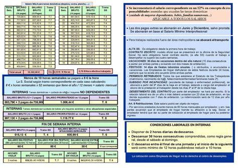 tablas servicio domestico 2016 tabla salarial 2016 empleada de hogar nueva tabla salarial