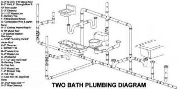 Bathtub Plumbing Fixtures Plumbing Drawings Building Codes Northern Architecture