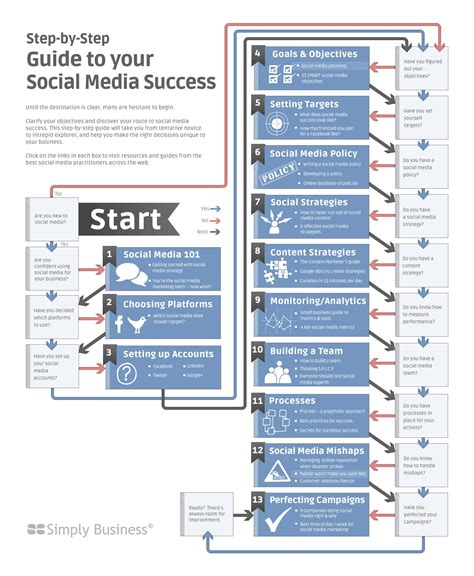 step by step flowchart step by step guide to social media success flowchart