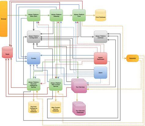 Abixen Platform By Abixen Microservice Documentation Template