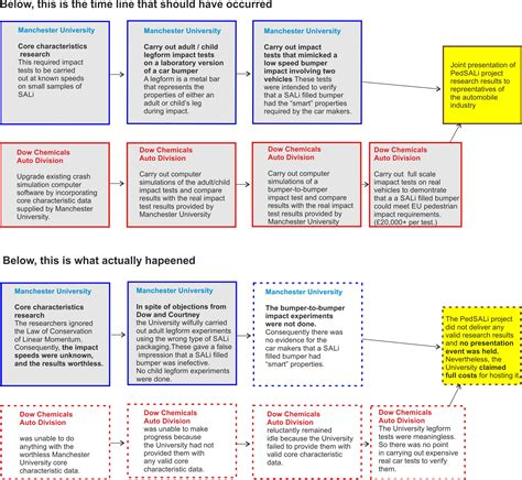cal poly electrical engineering flowchart cal poly construction management flowchart create a