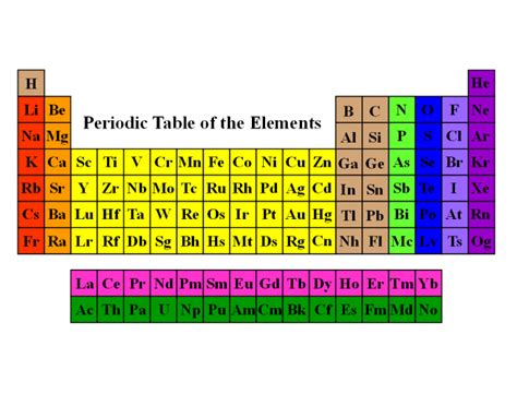 Periodic Table Families by Families Of The Periodic Table