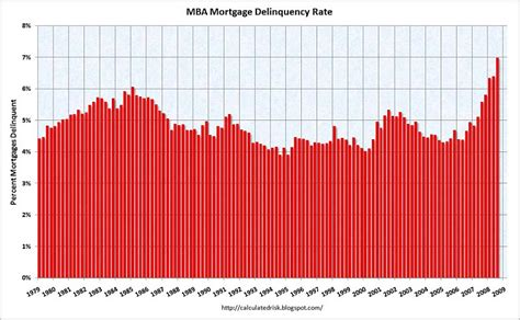 Mba Delinquency Data by Alles Wird Gut 68 Digest Uwe Ohse