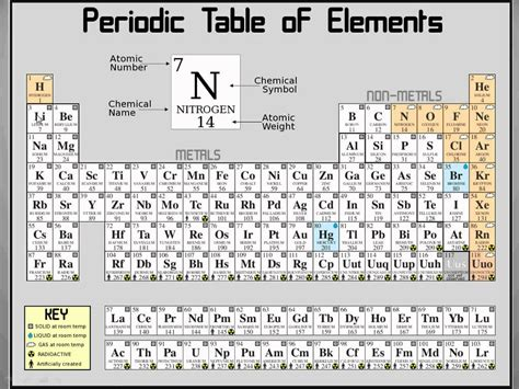 How To Read Periodic Table by Reading The Periodic Table Of Elements