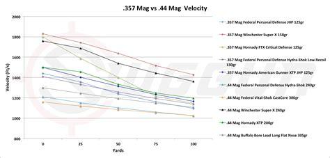 by the inch 357 mag ballistics 357 vs 44 mag cartridge comparison