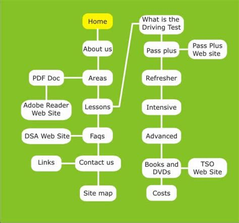 site map flow chart site map driving lessons offical site julies school of