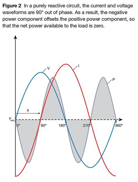 reactive power capacitor negative reactive power primer solarpro magazine
