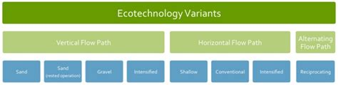 Mba Cell Tech Granular Pulse by Lrb Ecotechnology Research Facility Germany Helmholtz
