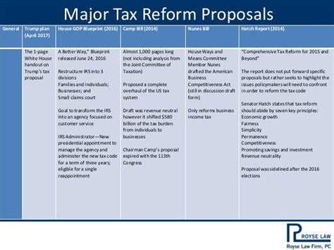 trump tax reform federal tax reform in 2017 trump ryan and hatch