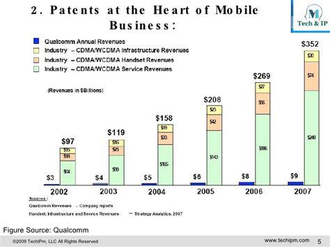 mobile telecom strategic patent management in mobile telecom