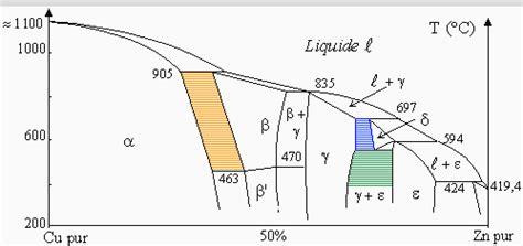 exercice diagramme de phase cuivre nickel chapitre xi