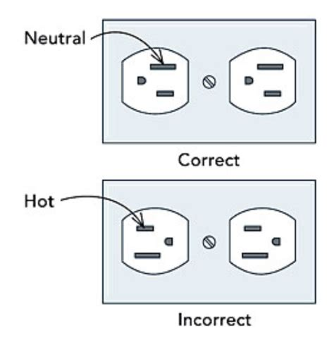 figure outlet how i orient my electrical outlets math encounters
