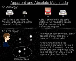 Absolute Magnitude Of Sun what is absolute magnitude
