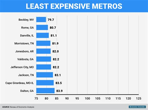 least expensive cities in the us least expensive cities in the us regional price parity map