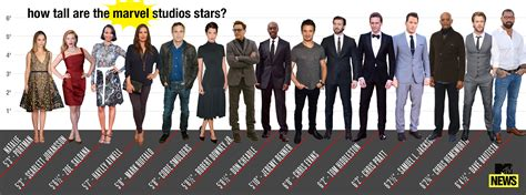 picture height who s the tallest avenger check out our marvel height