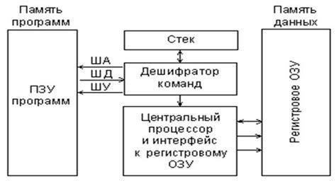 схема фон неймана включают