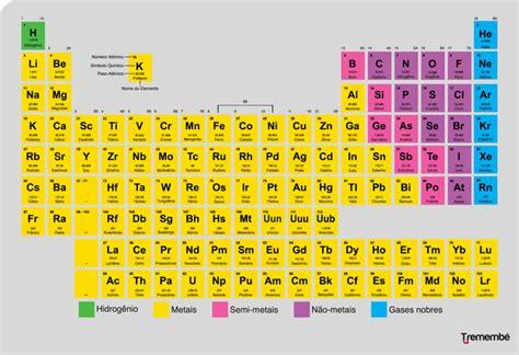 decorar os elementos da tabela periodica tabela peri 243 dica saiba como aprender e arrebentar nas