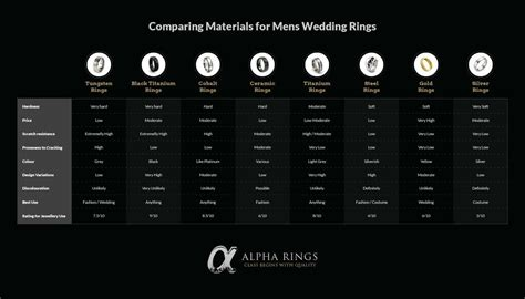 comparing types of materials for mens wedding rings