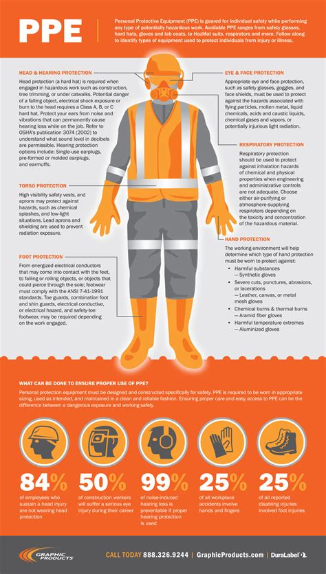 Kitchen Design Checklist by Ppe Infographic Examples Of Protective Equipment