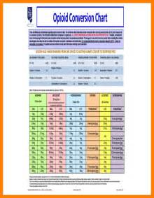 Opioid Conversion Table Pdf by 7 Opioid Conversion Chart Pdf Attendance Sheet