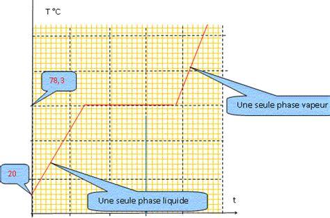 diagramme binaire liquide vapeur eau sel distillation diagramme binaire eau 233 thanol concours