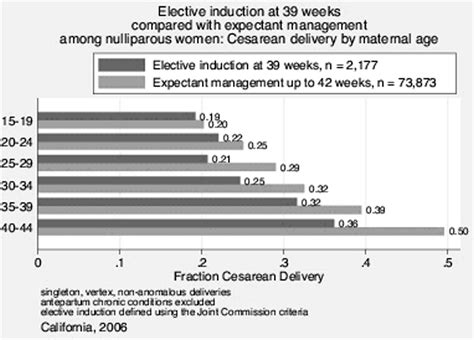 elective primary cesarean section 640 does maternal age moderate the relationship between
