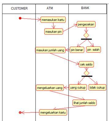 mieftah contoh diagram activity penarikan uang  atm