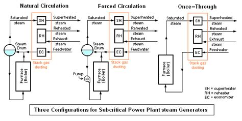 layout of modern steam power plant steam generator encyclopedia article citizendium