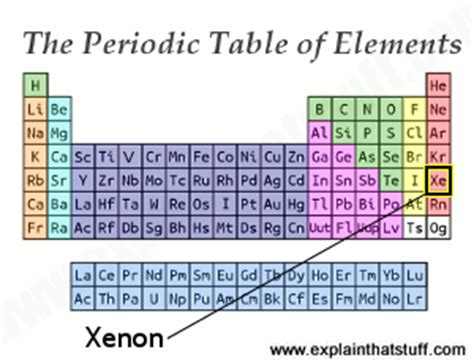Xe On Periodic Table by How Do Xenon Ls And Flash Ls Work Explain That Stuff