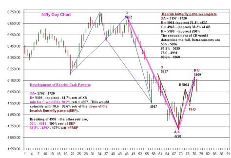 Html Hr Pattern | trade essentials harmonic patterns in day hr contd
