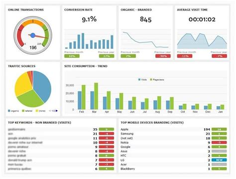 Dashthis Seo Dashboards Made Easy Seo Sem Smo Lseo Mseo Vseo Pinterest Seo Easy And Seo Performance Report Template