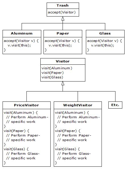 visitor pattern in python pattern refactoring python 3 patterns recipes and idioms