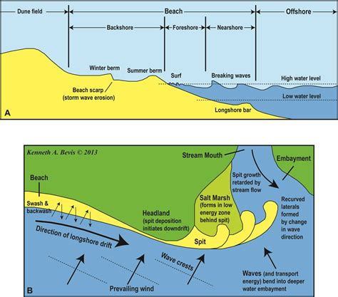 spit diagram an introduction to physical geology in the playground of