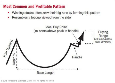 cup and handle pattern meaning the three most common chart patterns page 1 stock news