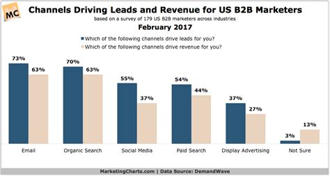 New Years Habits Worth Forming For B2b Marketing Pros Customerthink These Are The Five Lead Generation Trends In 2017 Web Designer Hub