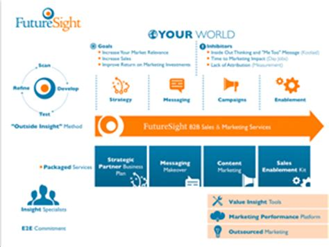 designcrowd infographic powerpoint design design for futuresight inc a company in
