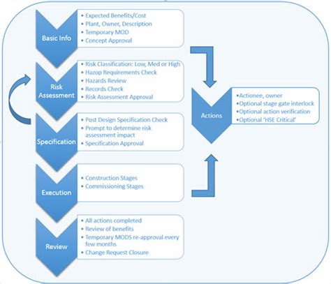 risk assessment workflow risk assessment workflow best free home design idea