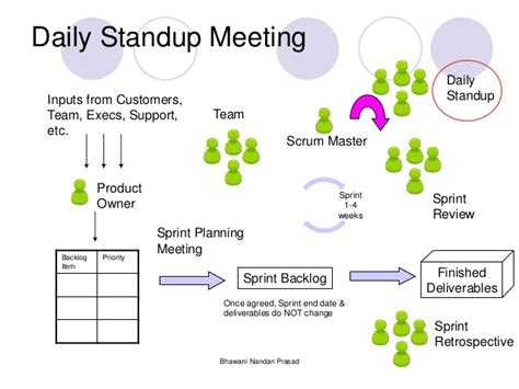 Daily Scrum Meeting Template Excel Template124 Daily Scrum Meeting Agenda Template