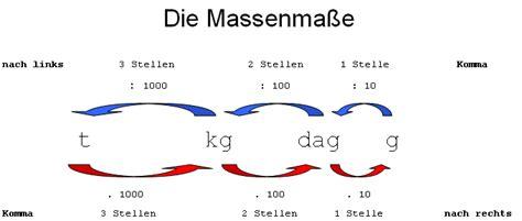 Quadratmeter Rechner by Umrechnung Massenma 223