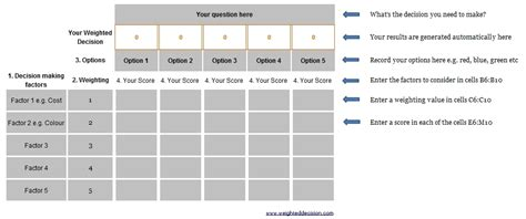 decision process template decision matrix template peerpex