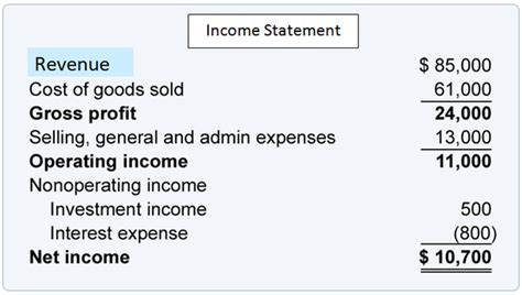 s day gross profit what are revenue operating income and net income in