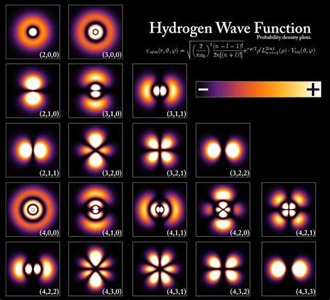 orbital diagram of hydrogen claes johnson on mathematics and science quantum