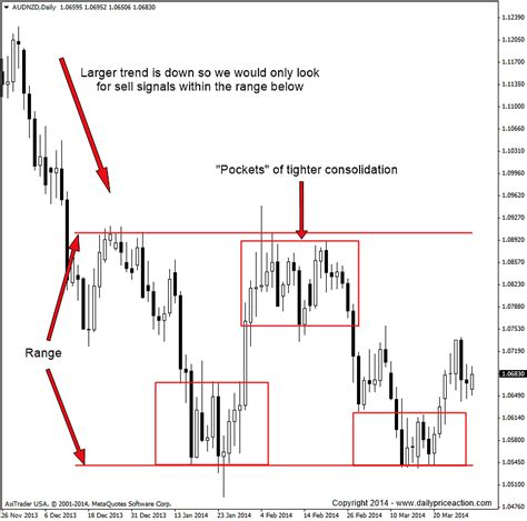 pattern finder forex is forex price action for you