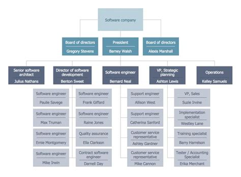 drawing an organizational chart 37 best images about management 25 typical orgcharts on