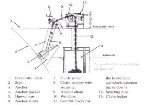 Katrol Kapal 3 jenis jangkar kapal kapal pelaut surveyor