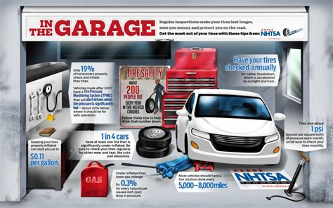 image in the garage tire safety infographic nhtsa