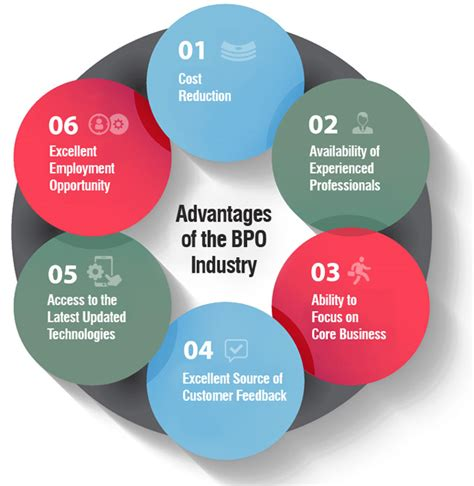 invoice for design services advantages of the bpo industry flatworld solutions