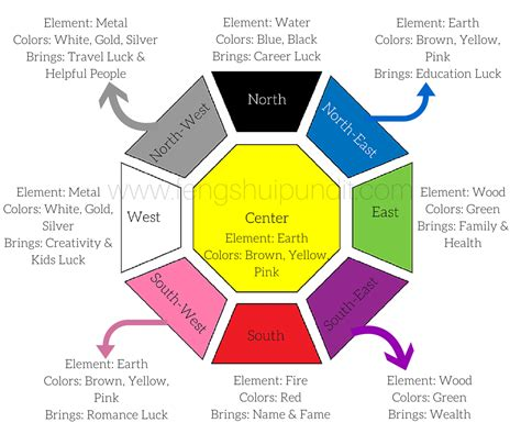 feng shui colors feng shui wealth tips to help enhance money corner
